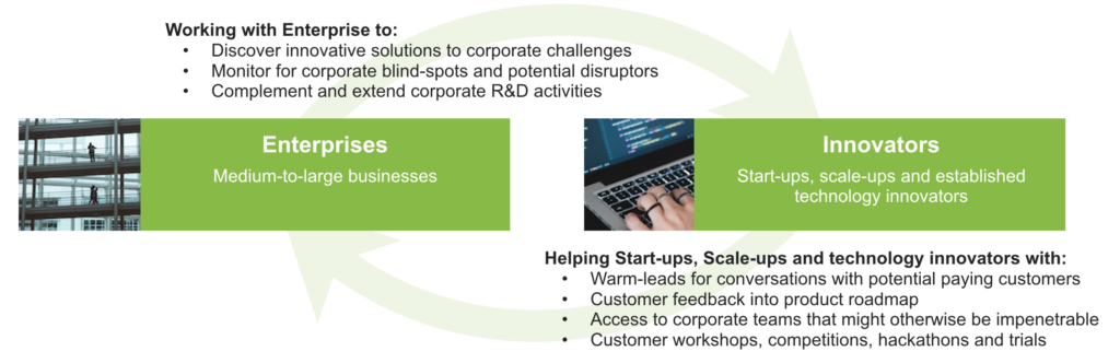 Innovation scouts help connect enterprises with startups and technology innovators