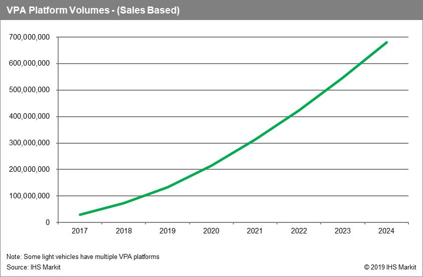 Growth of Voice Powered natural language Virtual Personal Assistants - IHS Markit